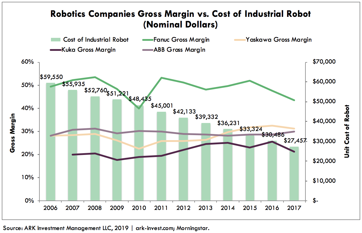 Industrial Robot Cost Declines Graph 3