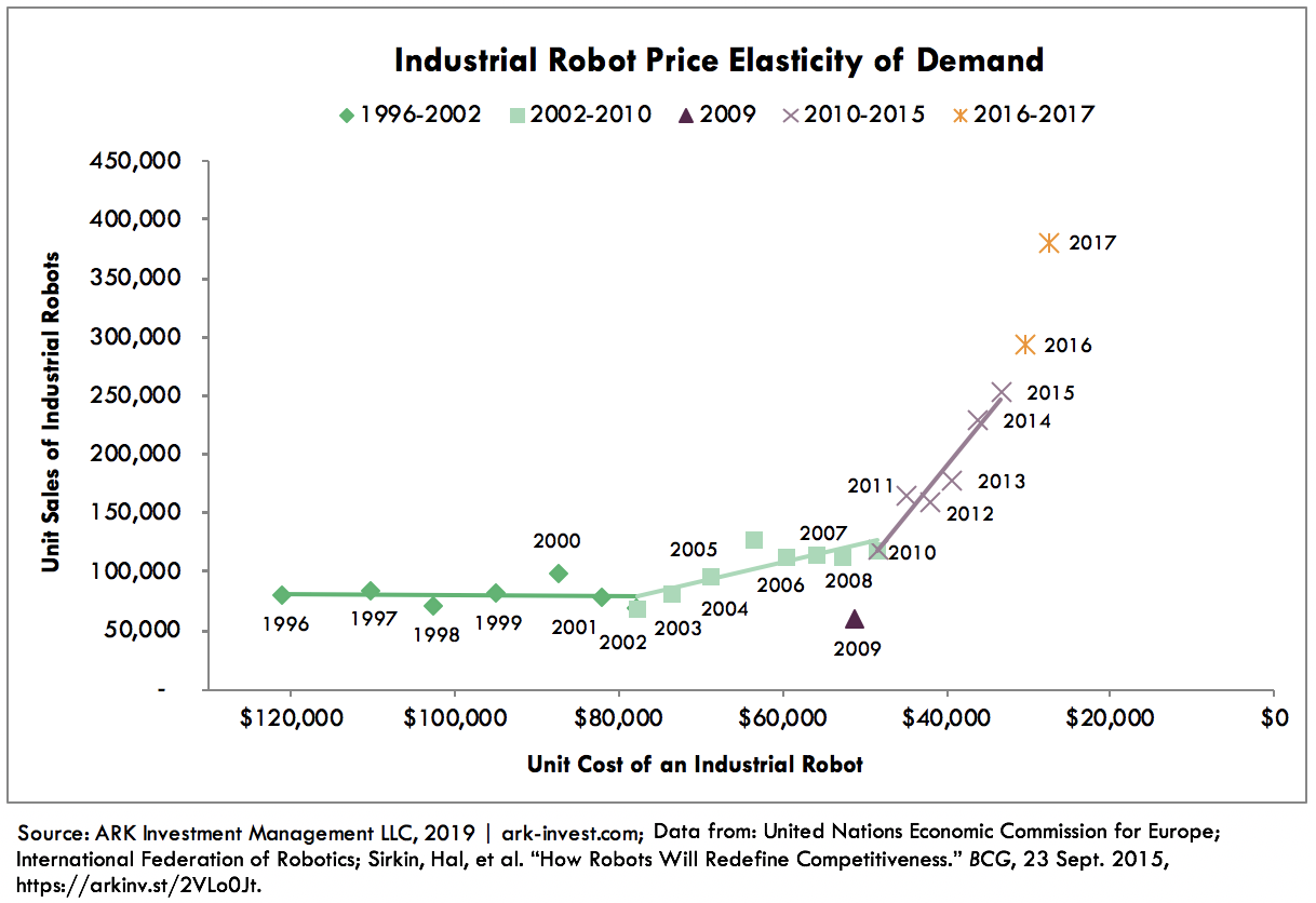 Industrial Robot Cost Declines Graph 4