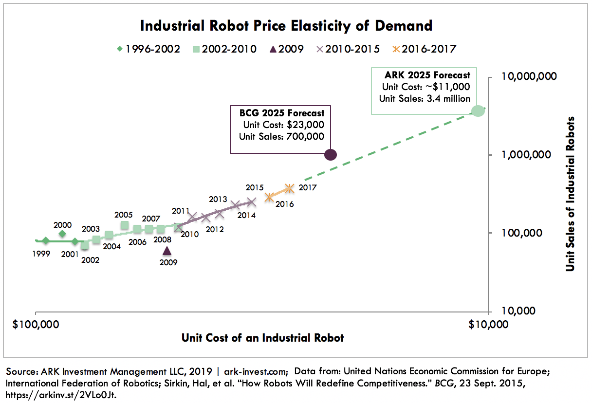 Industrial Robot Cost Declines Graph 6