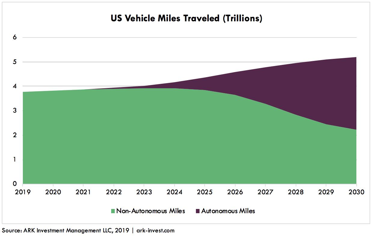 Autonomous Auto Insurance Graph 1