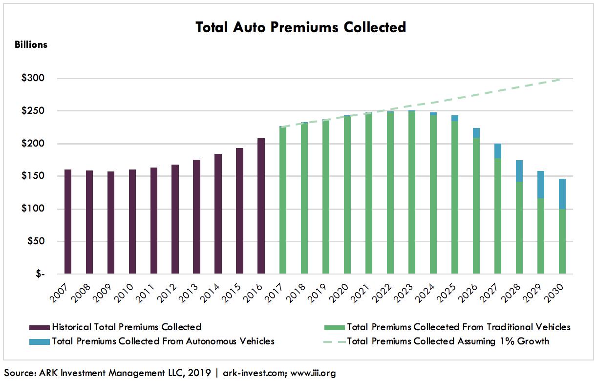 Autonomous Auto Insurance Graph 2