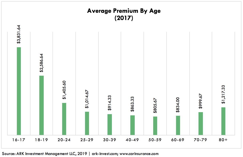 Autonomous Auto Insurance Graph 3
