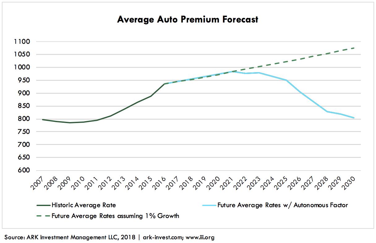 Autonomous Auto Insurance Graph 4