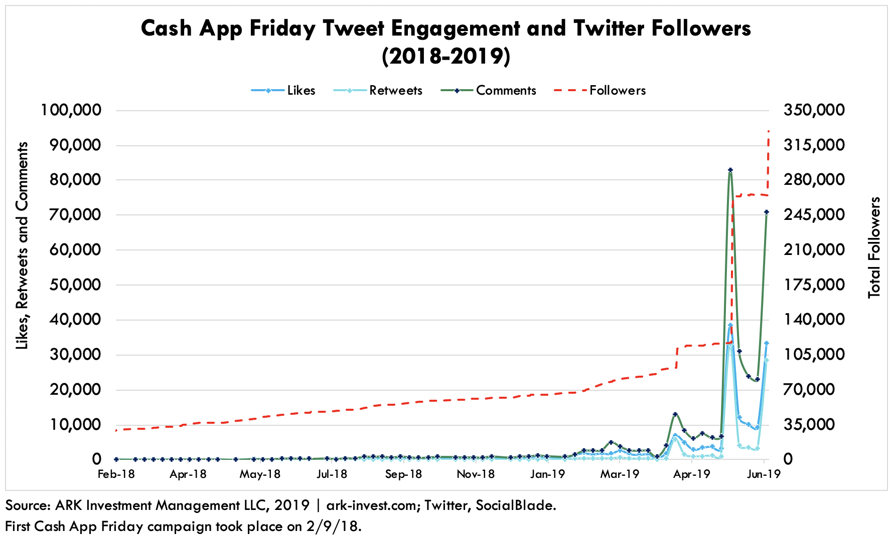 Cash App Twitter Engagement and Followers