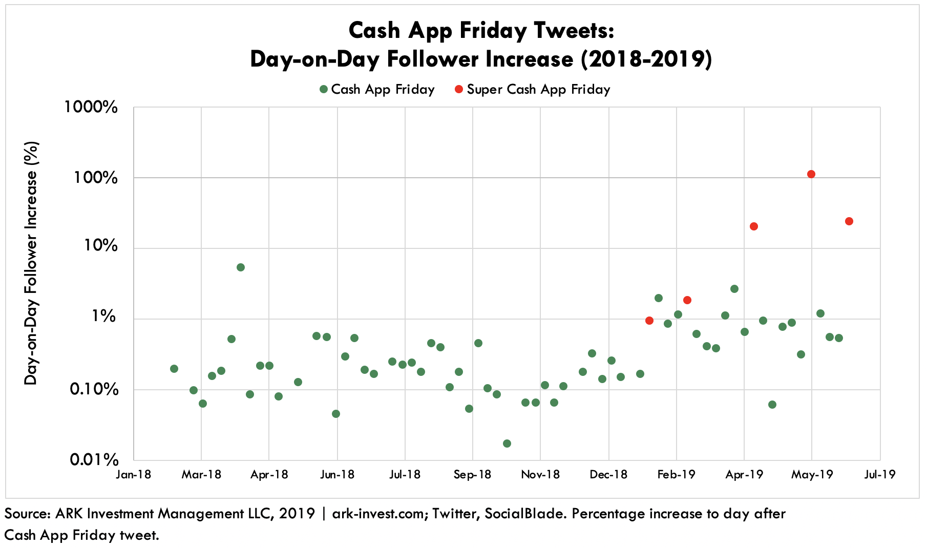 Cash App Twitter Friday Tweets Follower Increase
