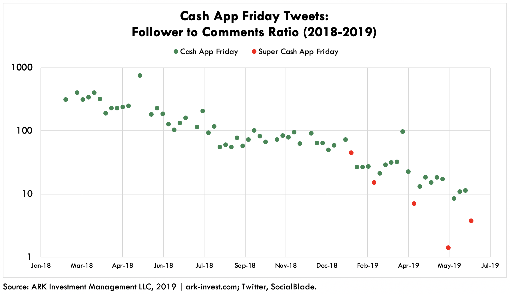 Cash App Twitter Friday Tweets Follower to Comments Ratio
