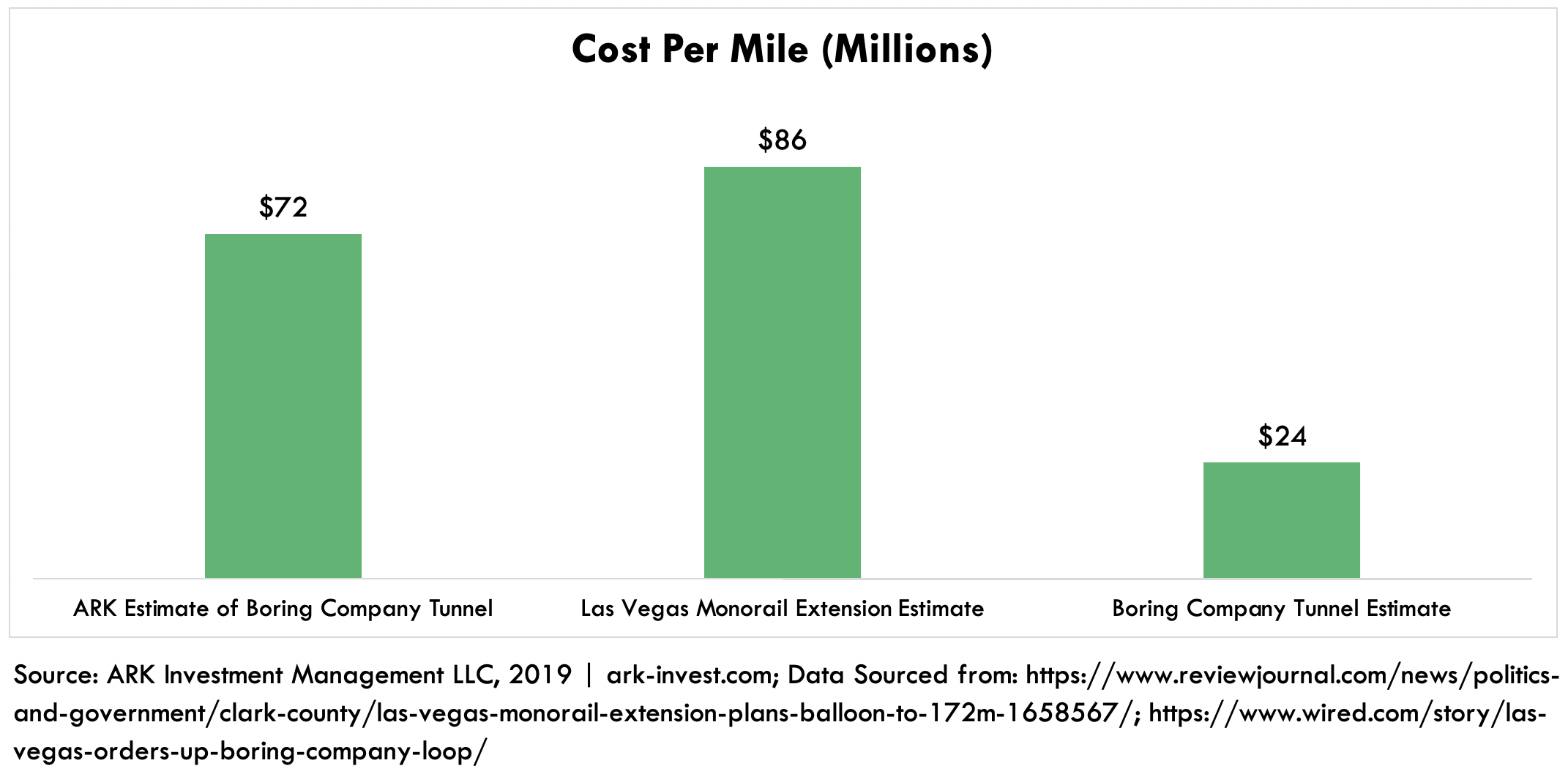 ARK Boring Company Tunnel Cost Estimate