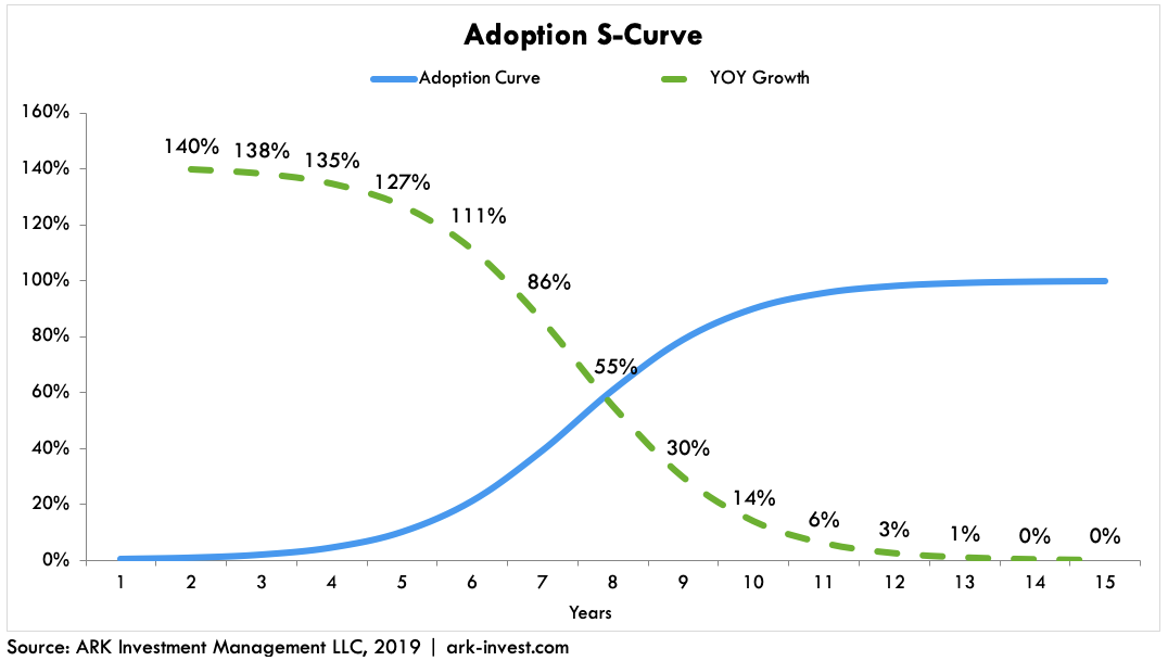 ARK EV Growth S-Curve