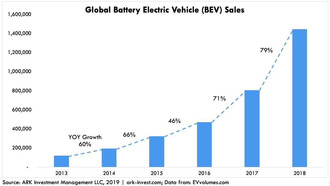 Global EV Growth BEV Sales