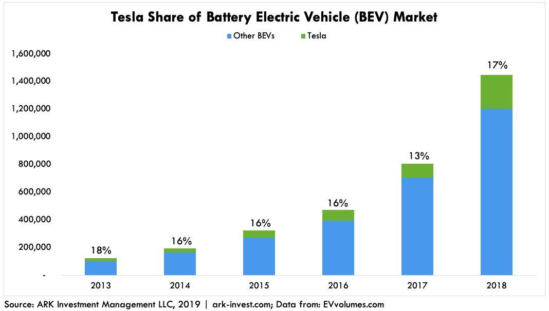 ARK EV Growth Tesla Share of BEV