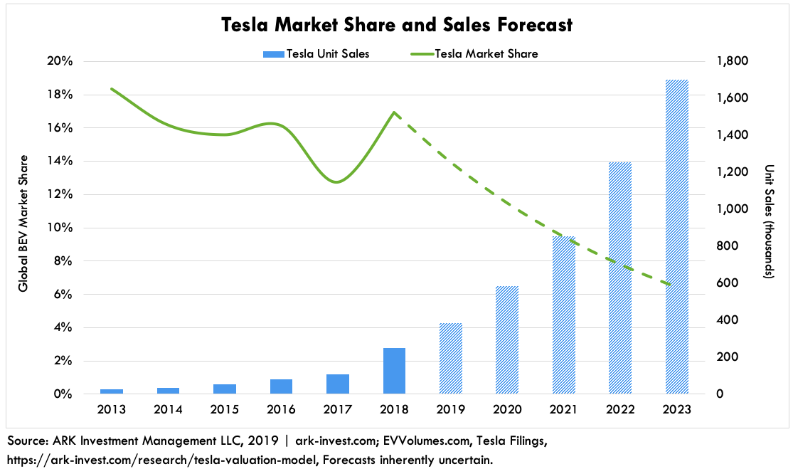 ARK EV Growth Tesla Forecast