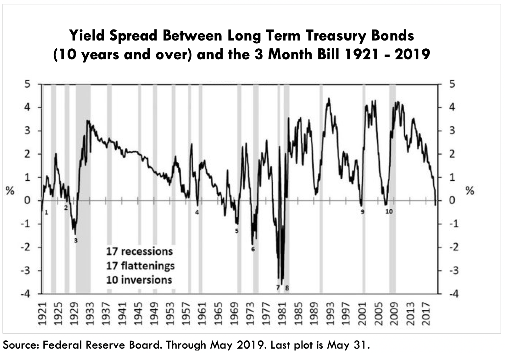 ARK Inverted Yield Curve Spread