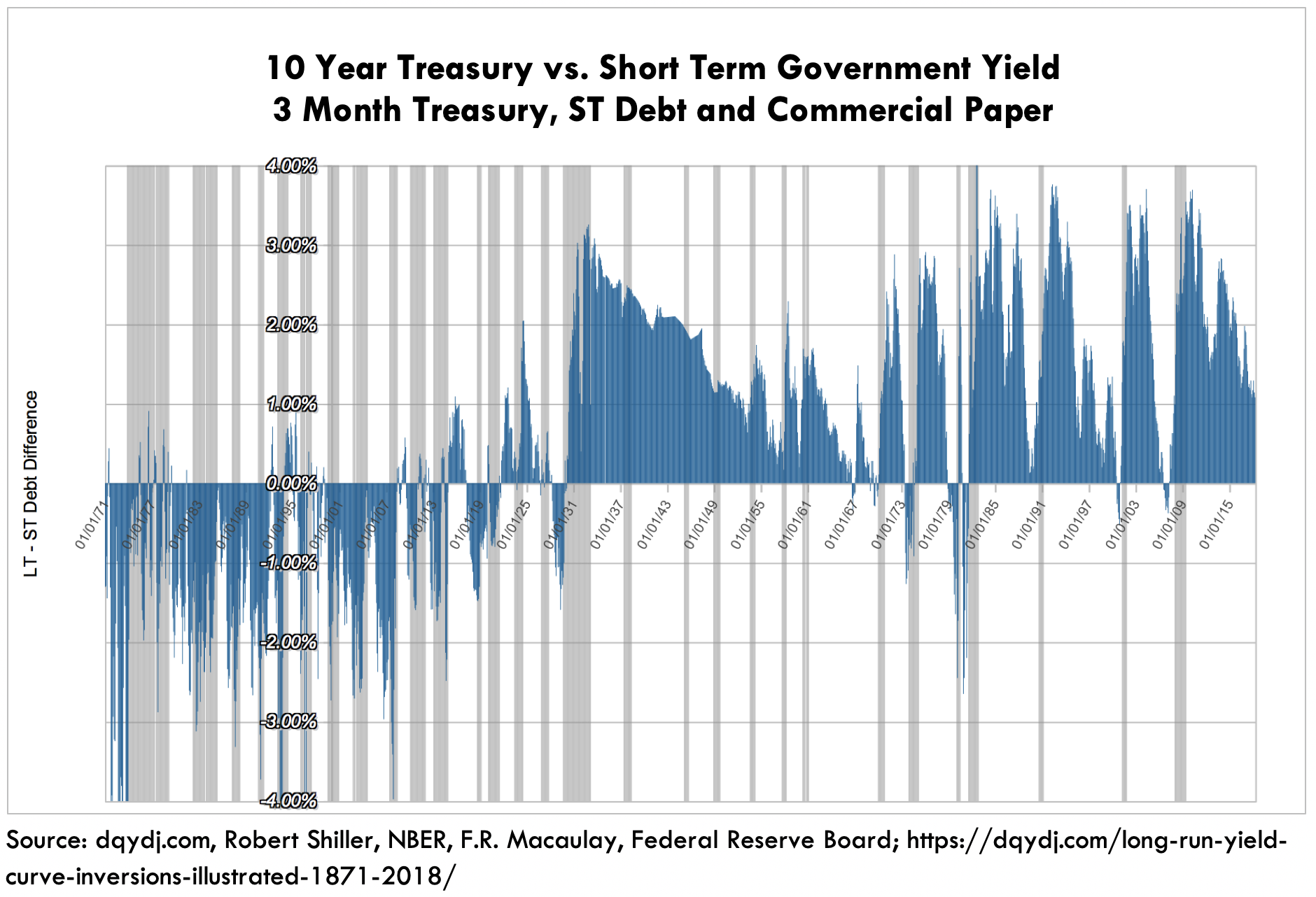 ARK Inverted Yield Curve Short Term Gov Yield