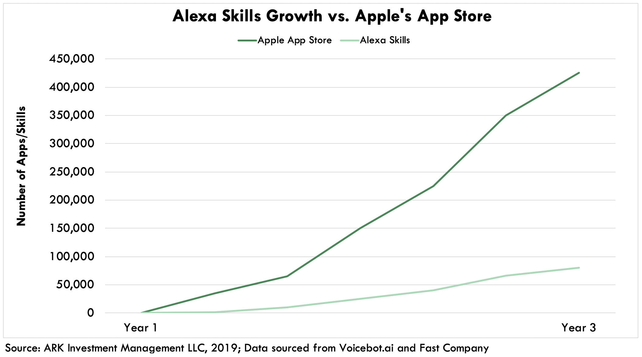 ARK Smart Speaker Alexa vs Apple Growth