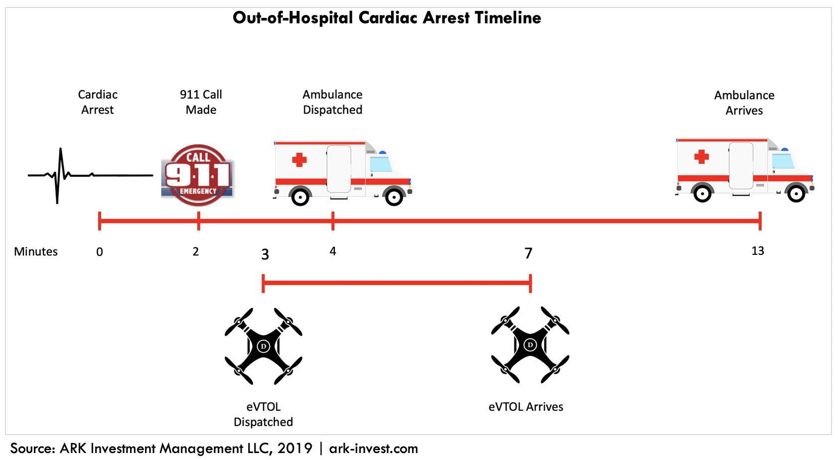 ARK Invest eVTOL Cardia Arrest Timeline