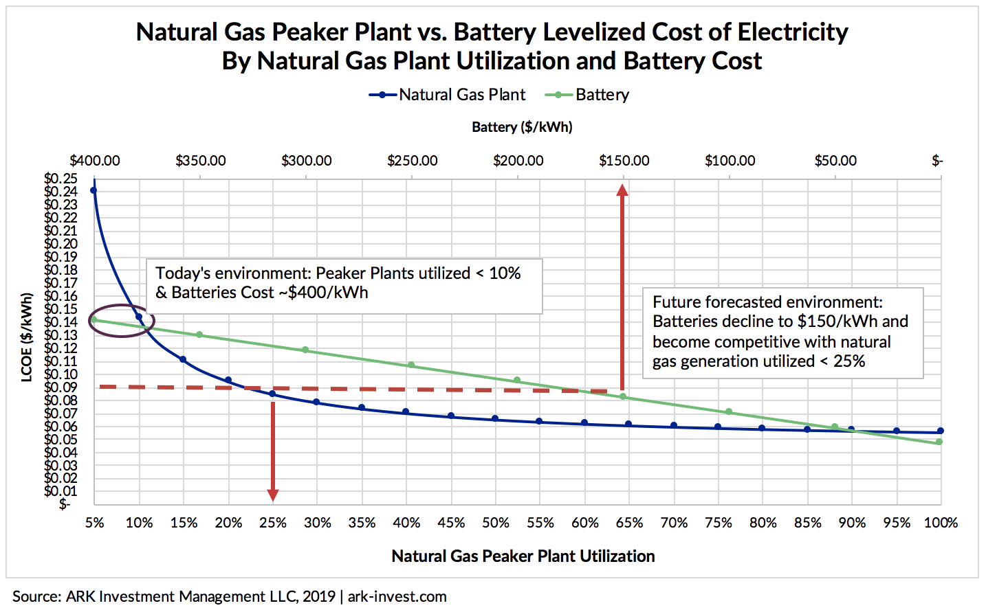 Battery Sustainable Future Graph 5 | ARK Invest