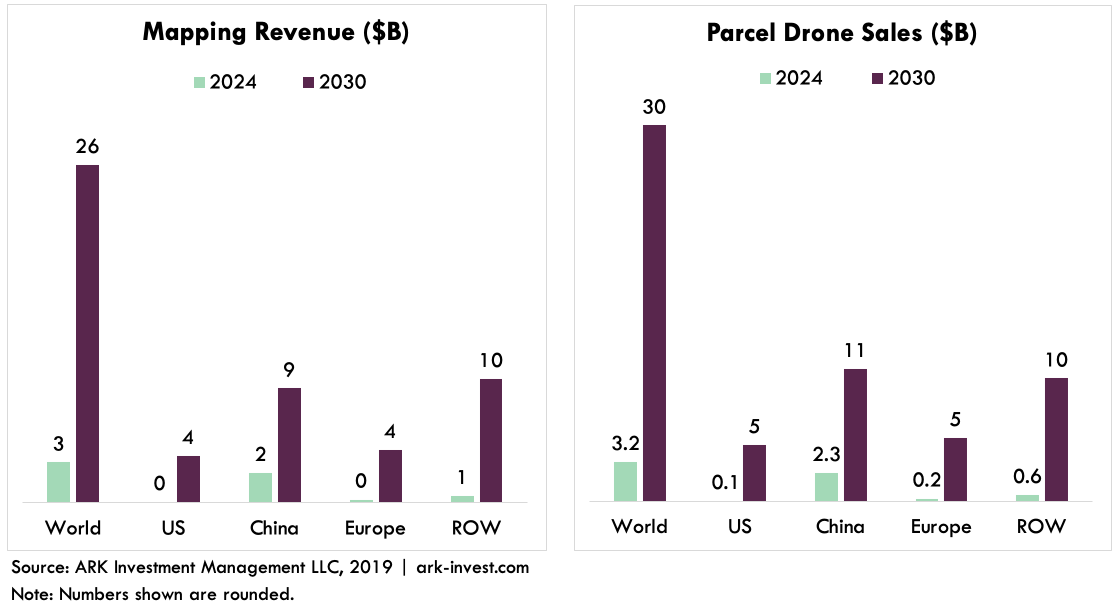 ARK Invest Parcel Drone Delivery Revenue and Sales