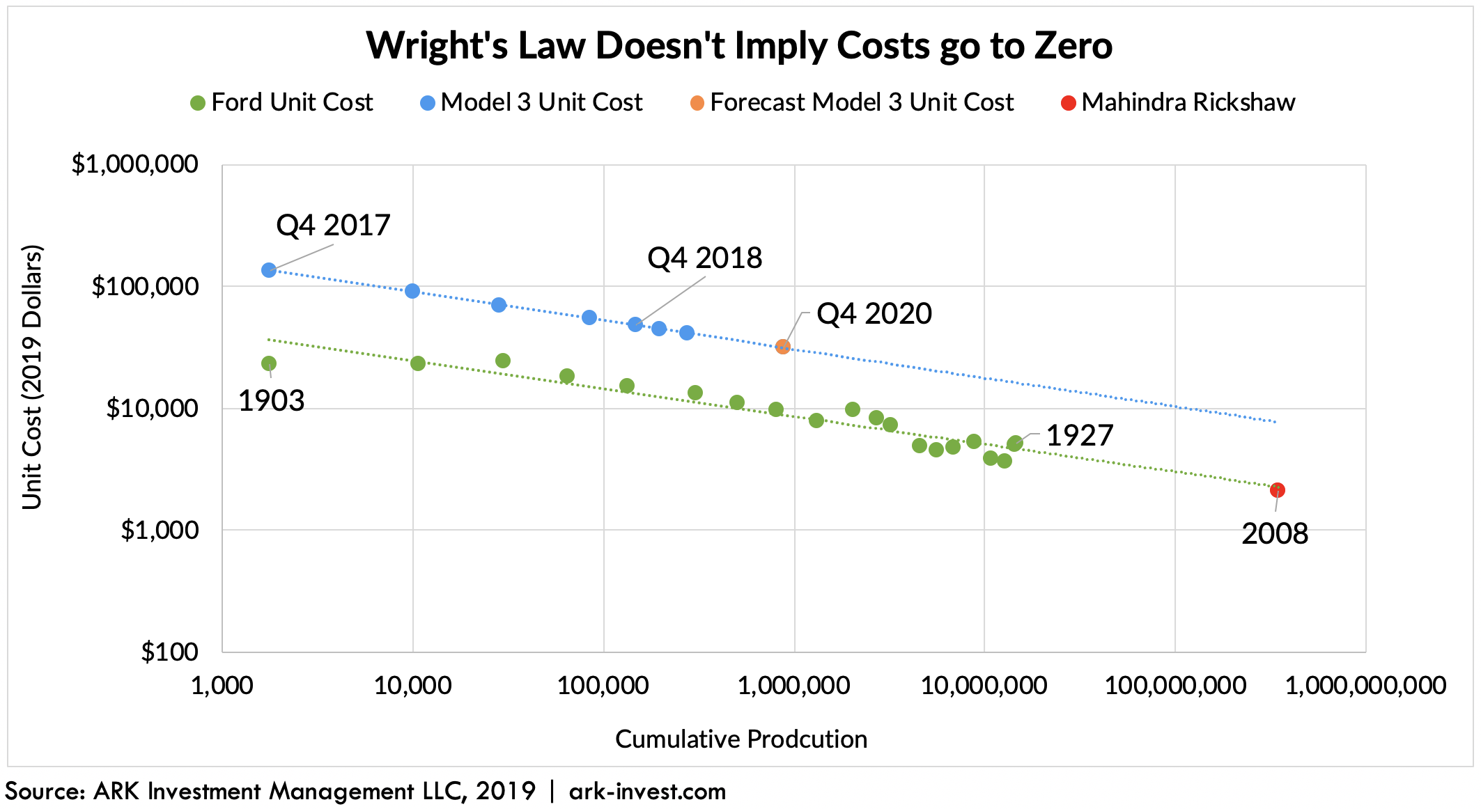 Image result for Wright's Law""