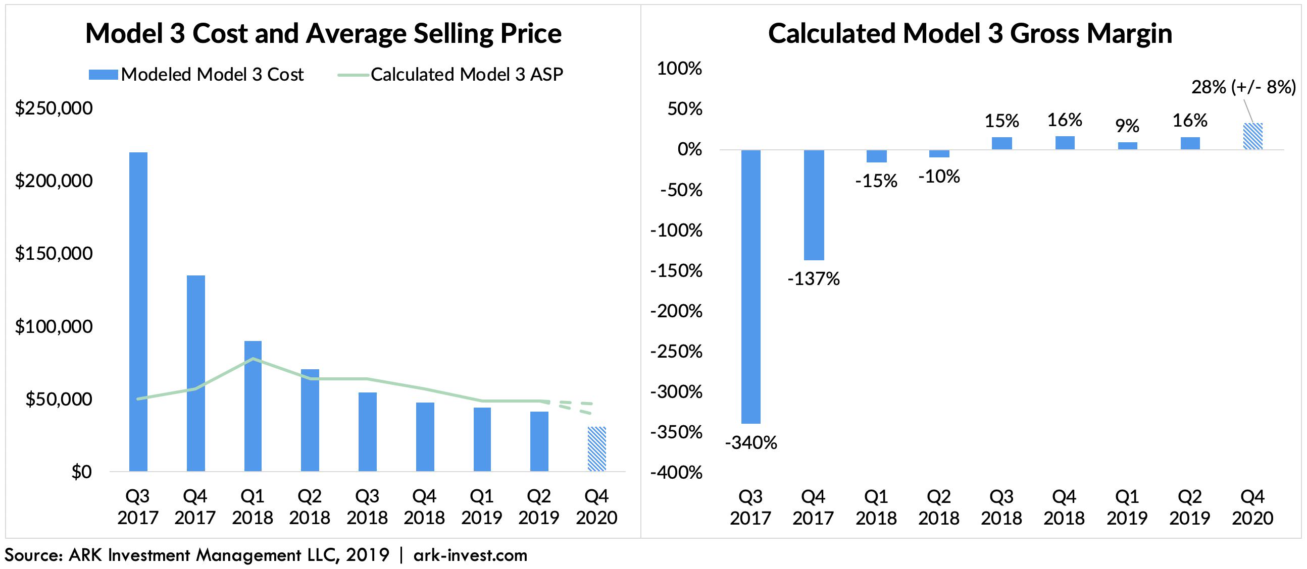 ARK InvestModel 3 cost margin