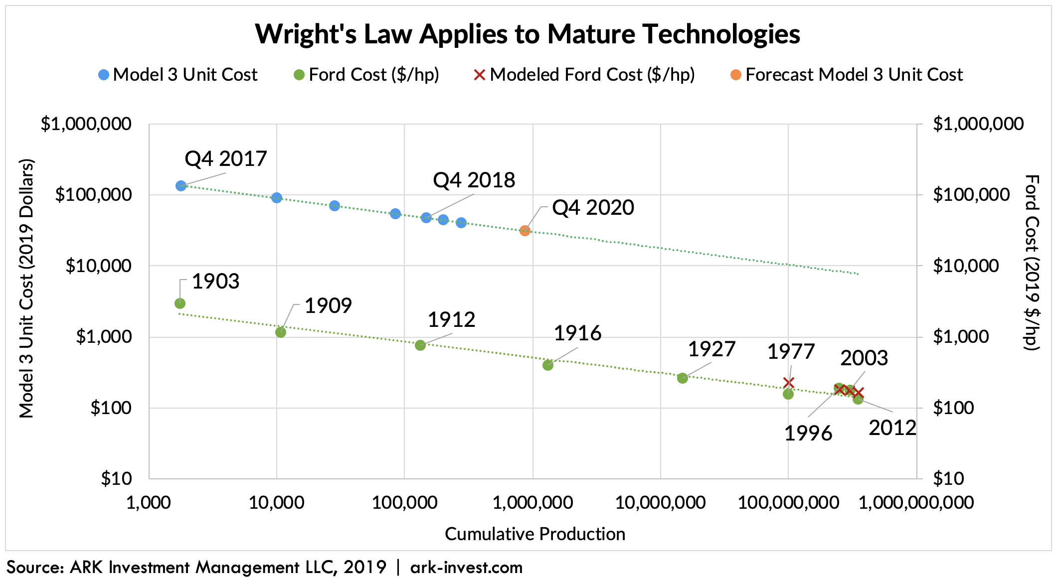 ARK Invest Gross Margin Wright's Law Technologies