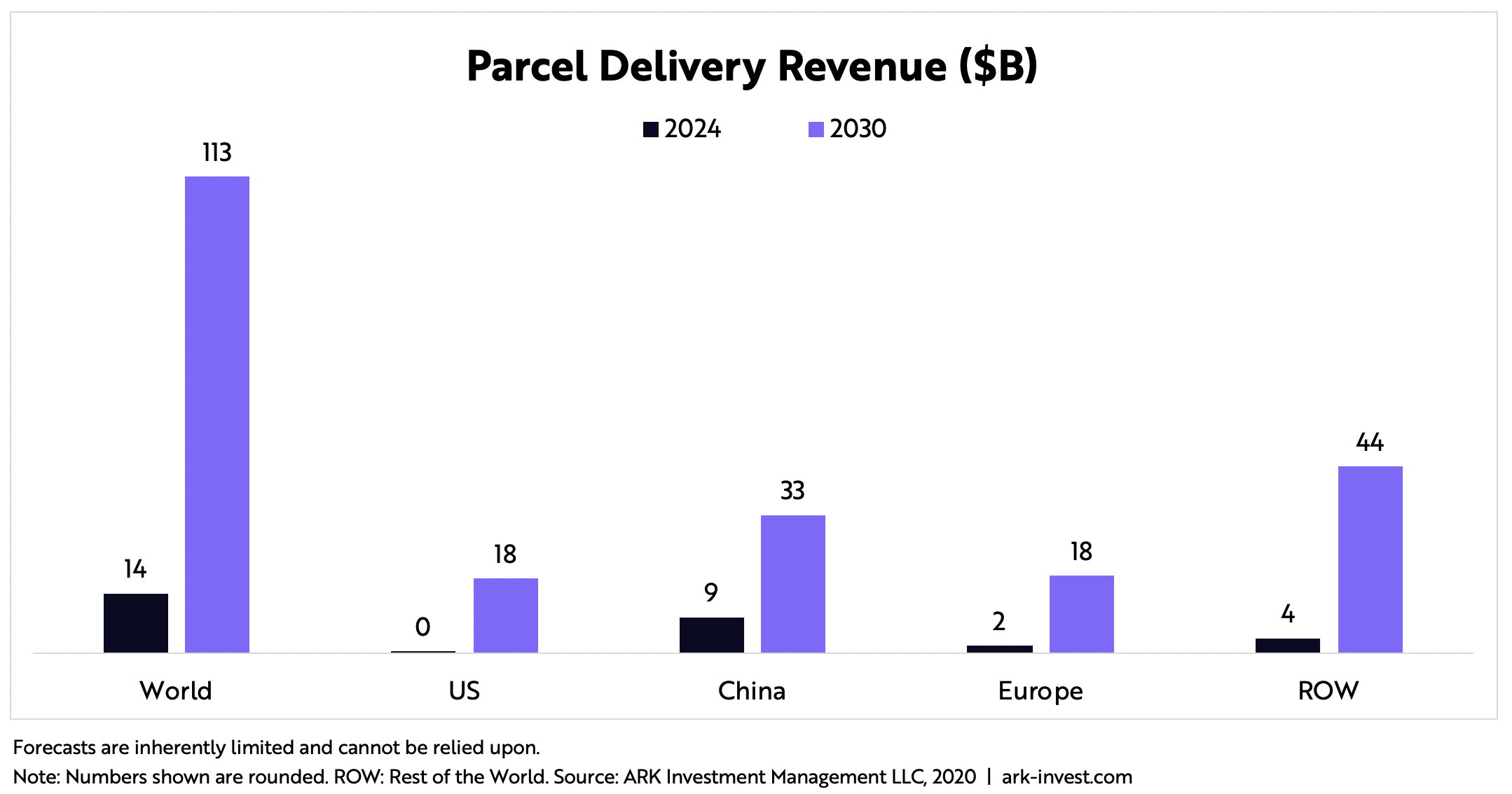 ARK Invest Parcel Drone Delivery Revenue