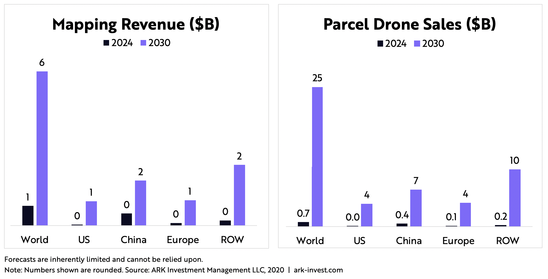 ARK Invest Mapping and Parcel Drone Delivery Revenue
