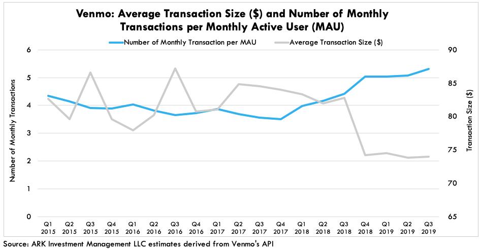 ARK Venmo Average Transactive Size