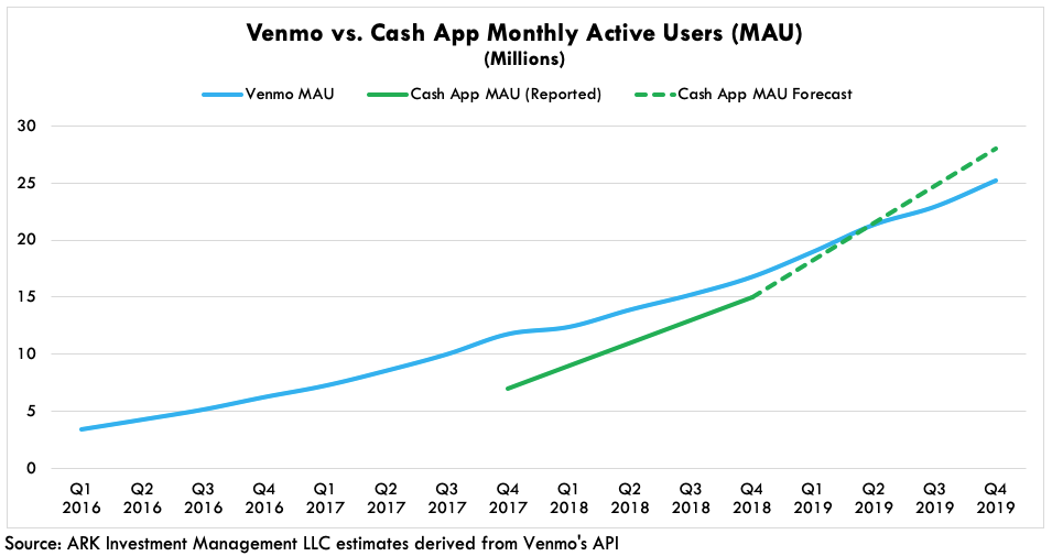 ARK Venmo vs Cash App