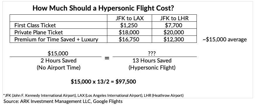 4. ARK Hypersonic Flight Cost