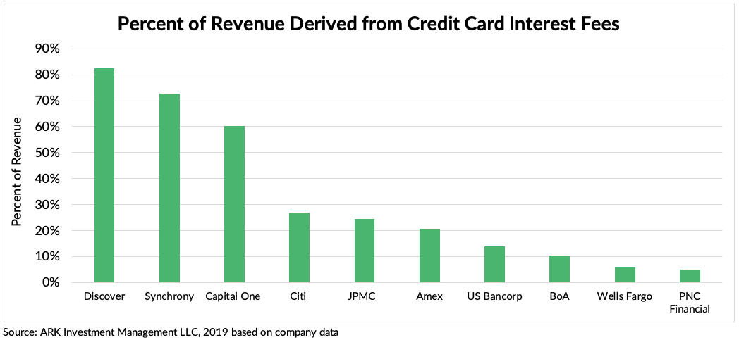 ARK Invest Credit Card Interest Fees New
