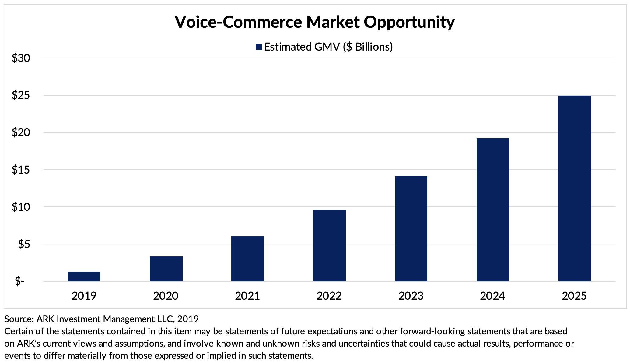 ARK Invest Smart Speaker Apps Voice Commerce