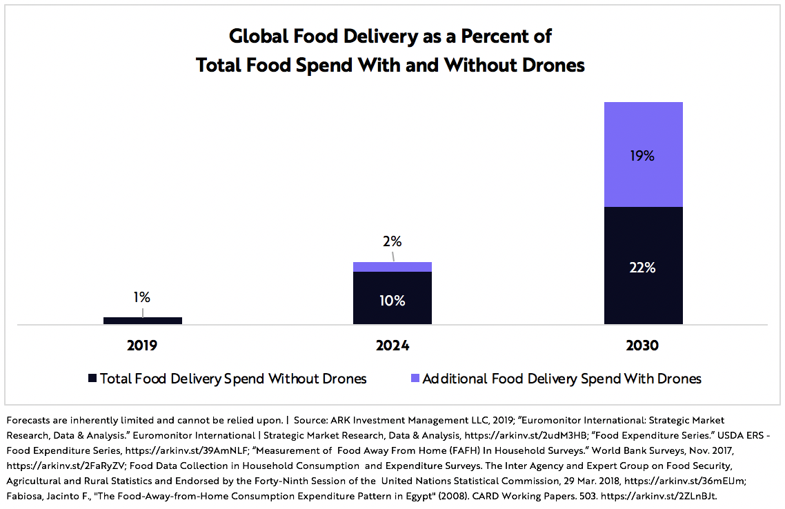Drone Food Delivery Graph 1 | ARK Invest