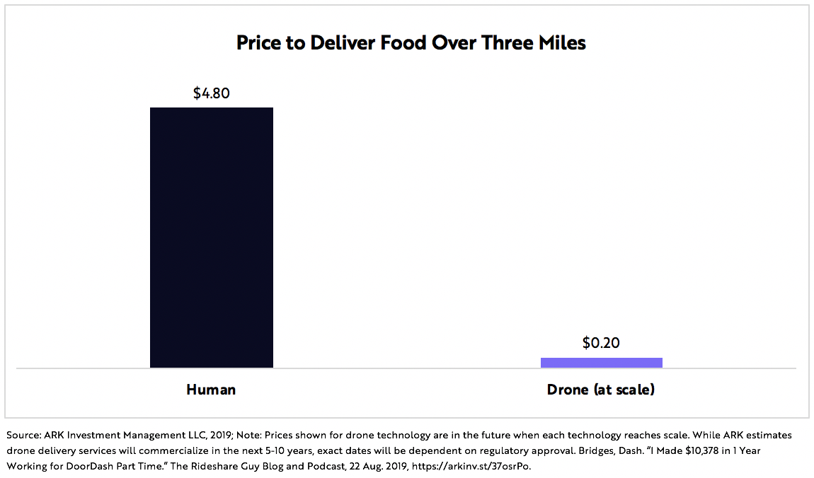 Drone Food Delivery Graph 2 | ARK Invest