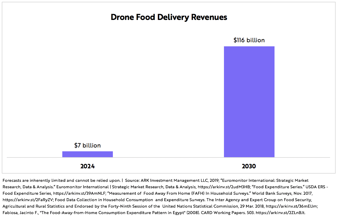 Drone Food Delivery Graph 3 | ARK Invest