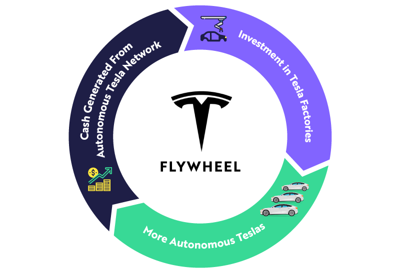 Tesla-Flywheel-Update