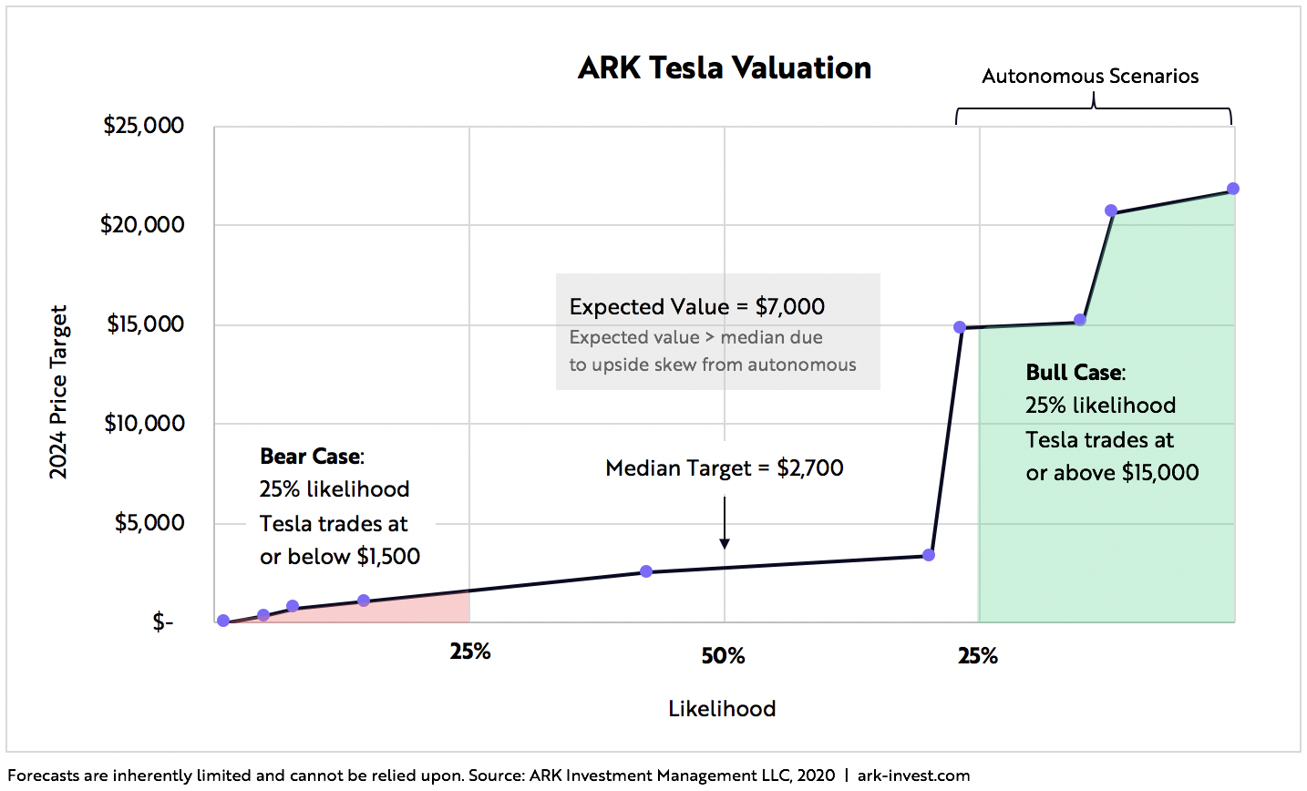 Tesla Price Valuation Blog Graph 1 | ARK Invest
