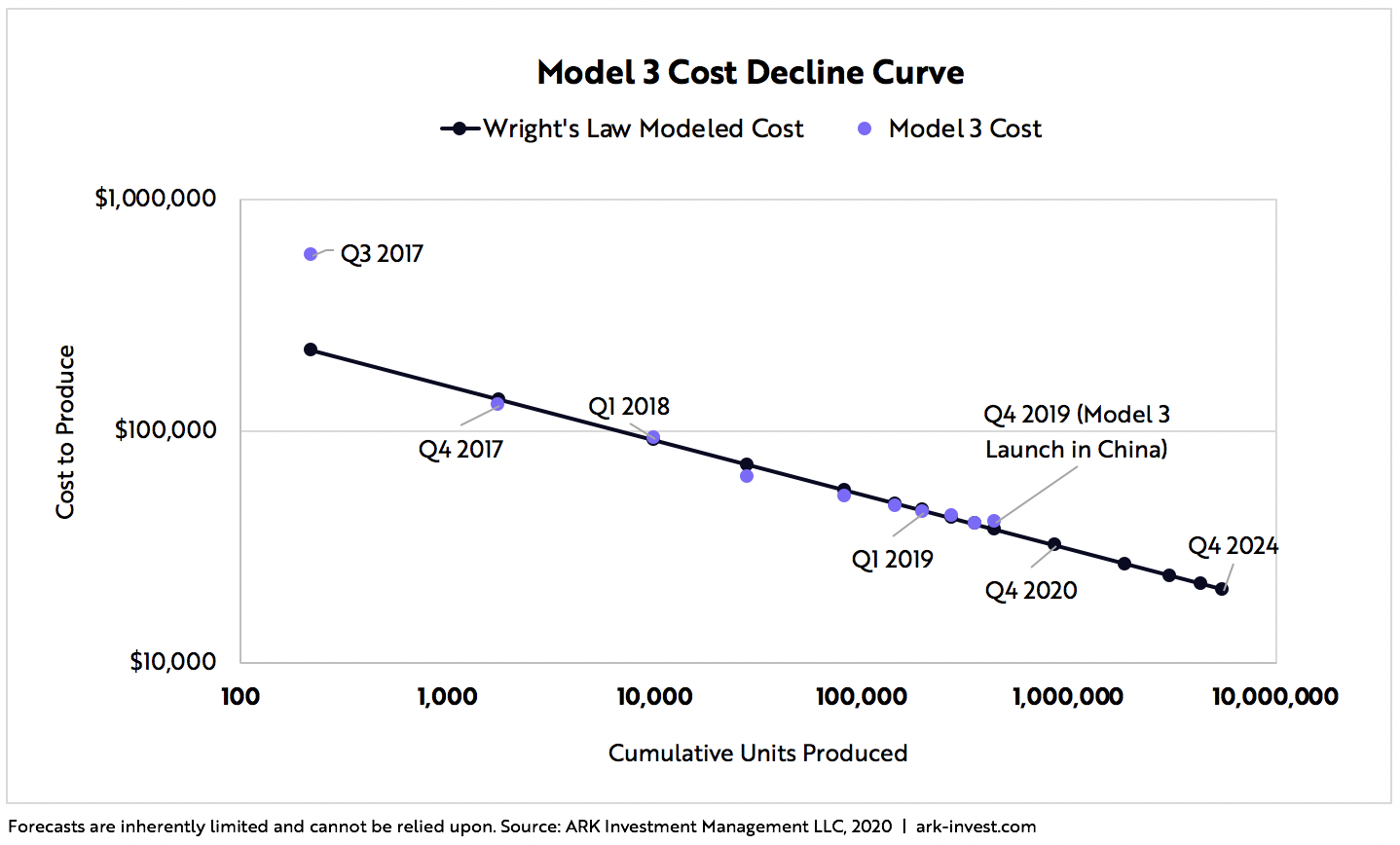 Tesla Price Target Blog Graph 2 | ARK Invest