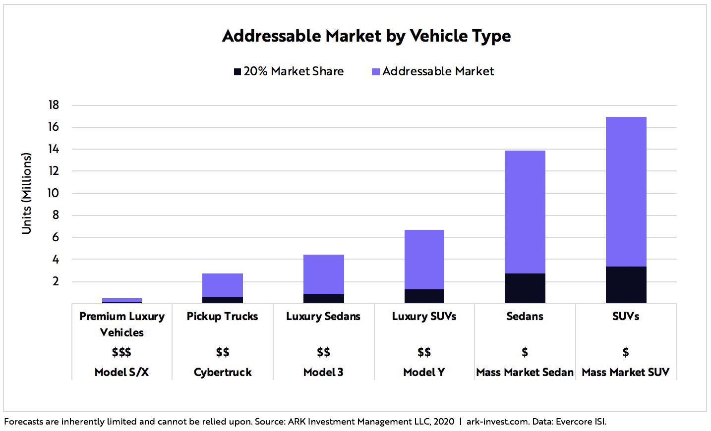 Tesla Price Target Blog Graph 4 | ARK Invest