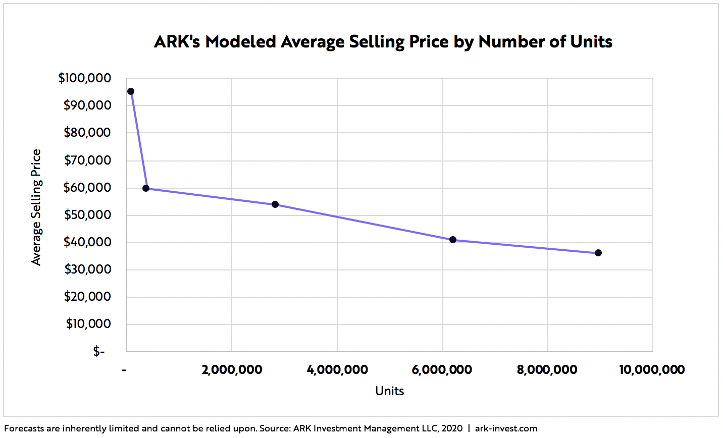 Tesla Price Target Blog Graph 5 | ARK Invest