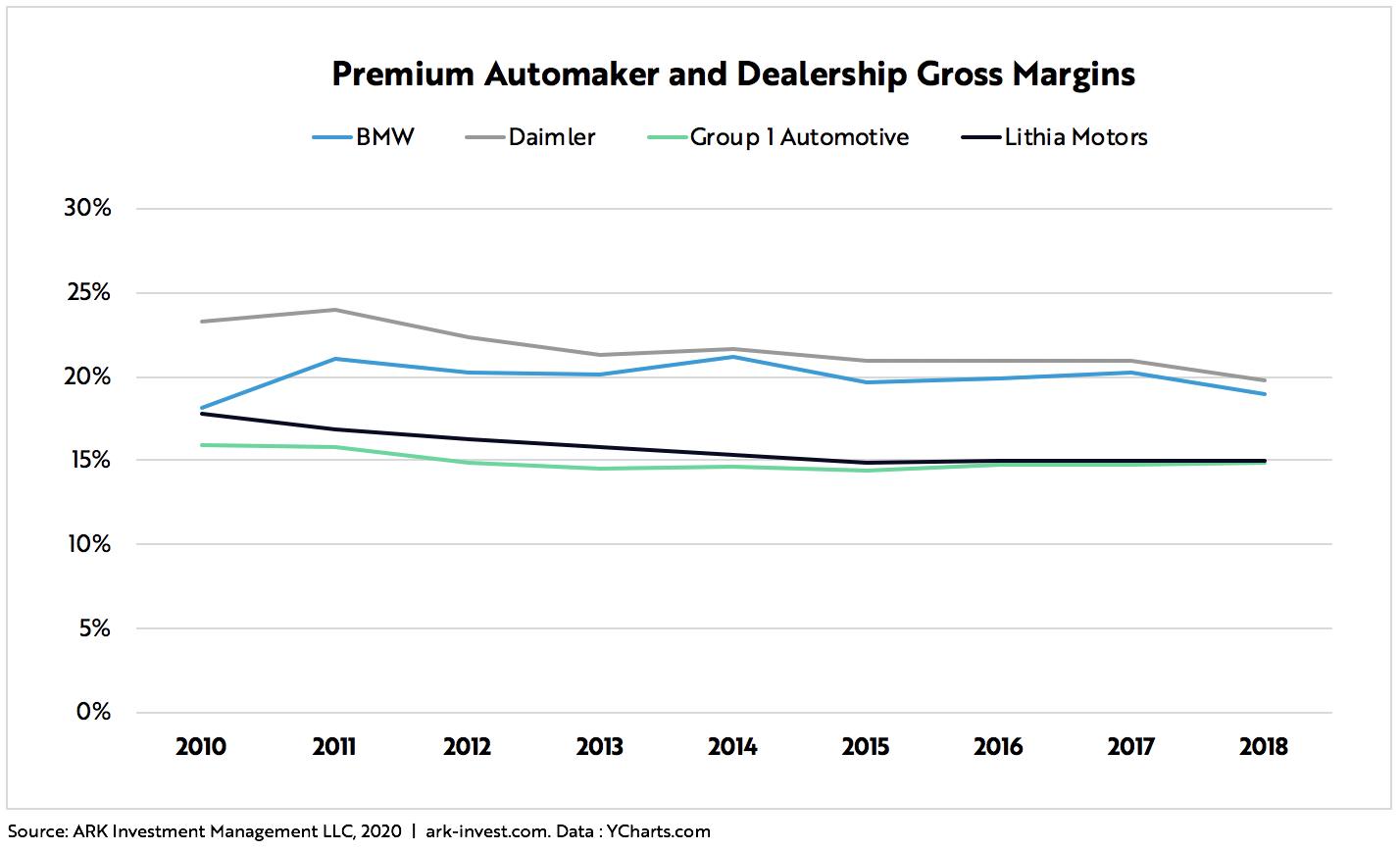 Tesla Price Target Blog Graph 6 | ARK Invest