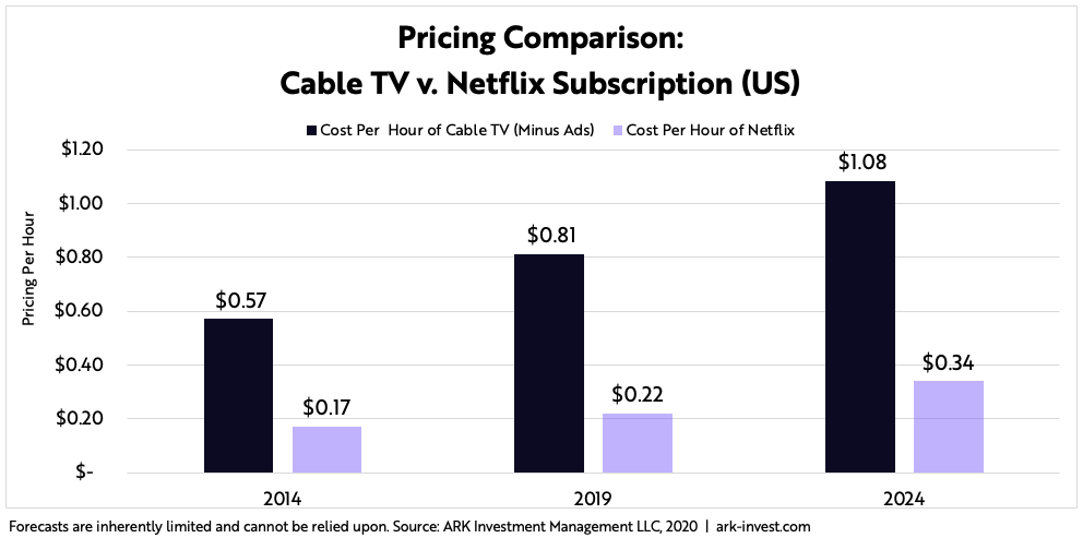 ARK Invest Netflix Pricing Comparison