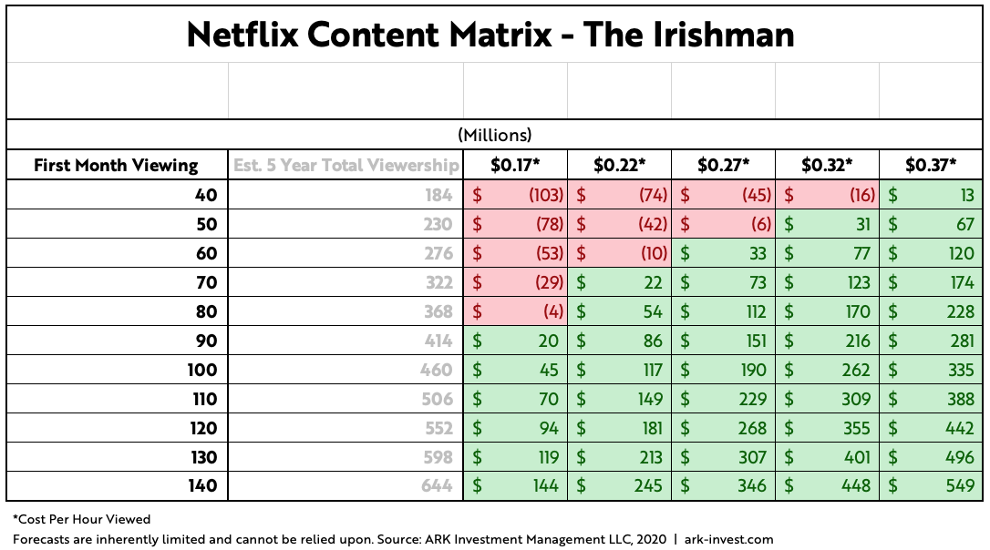 ARK Invest Netlix Content Matrix The Irishman Update