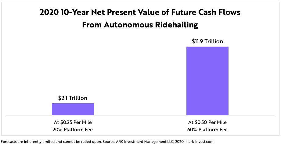 ARK Autonomous Ridehailing NPV