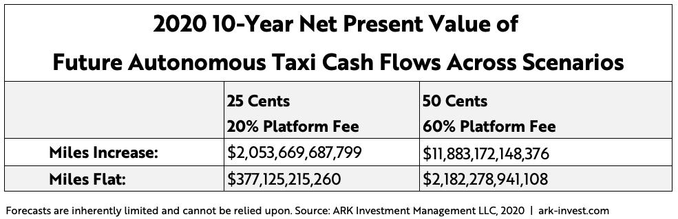 Autonomous Ridehailing Cash Flow Scenerios