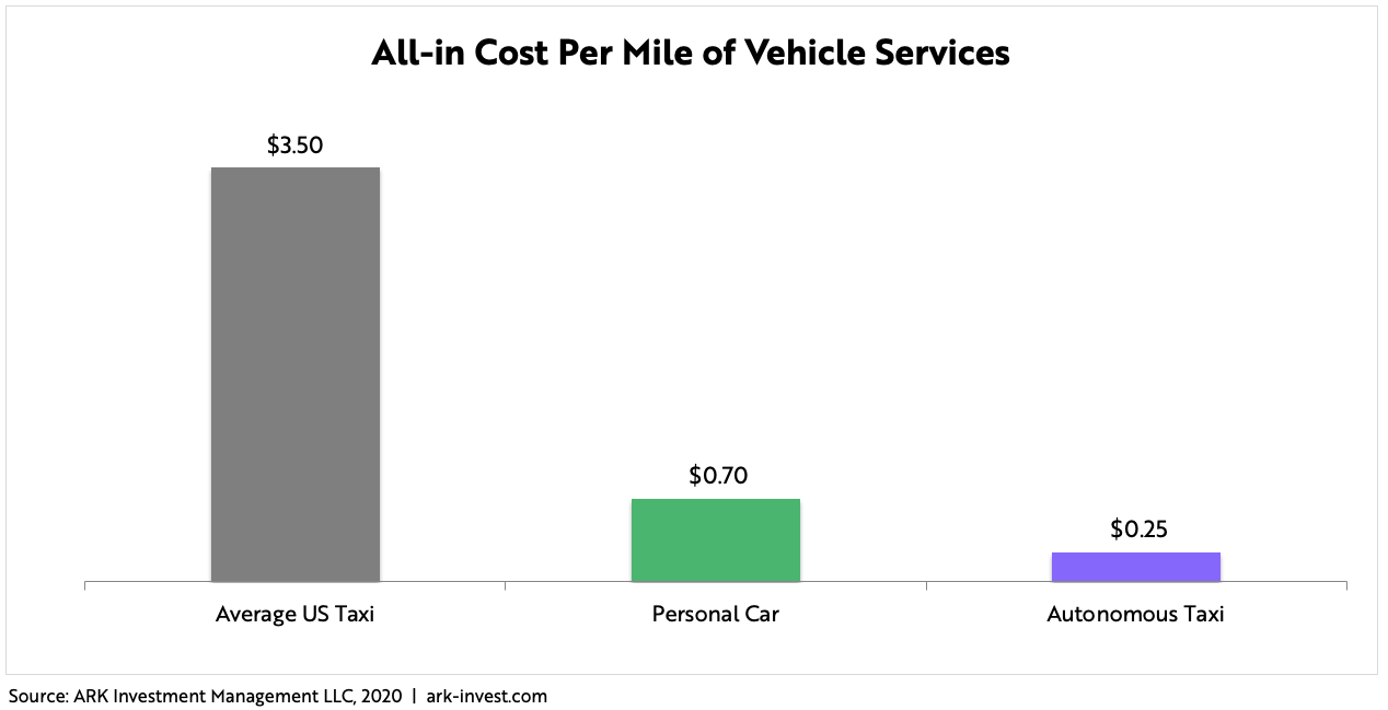 ARK Autonomous Ridehailing Cost Per Mile of Services New