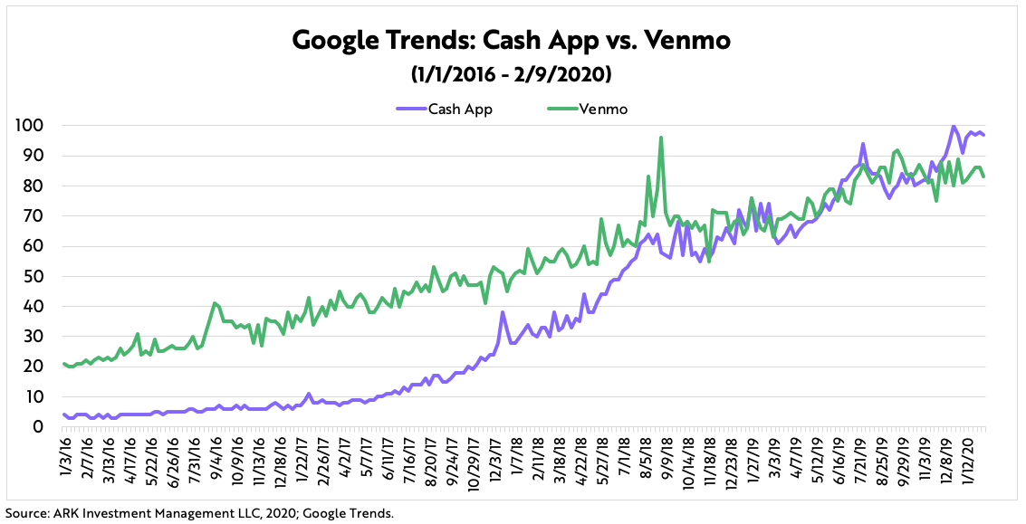 ARK Invest Cash App vs Venmo