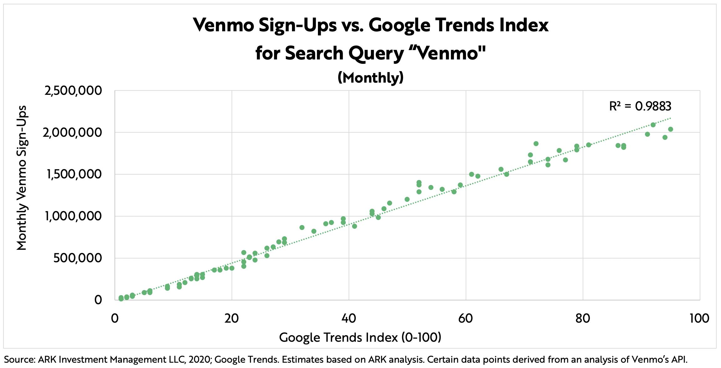 ARK Invest Cash App Venmo Google Trends