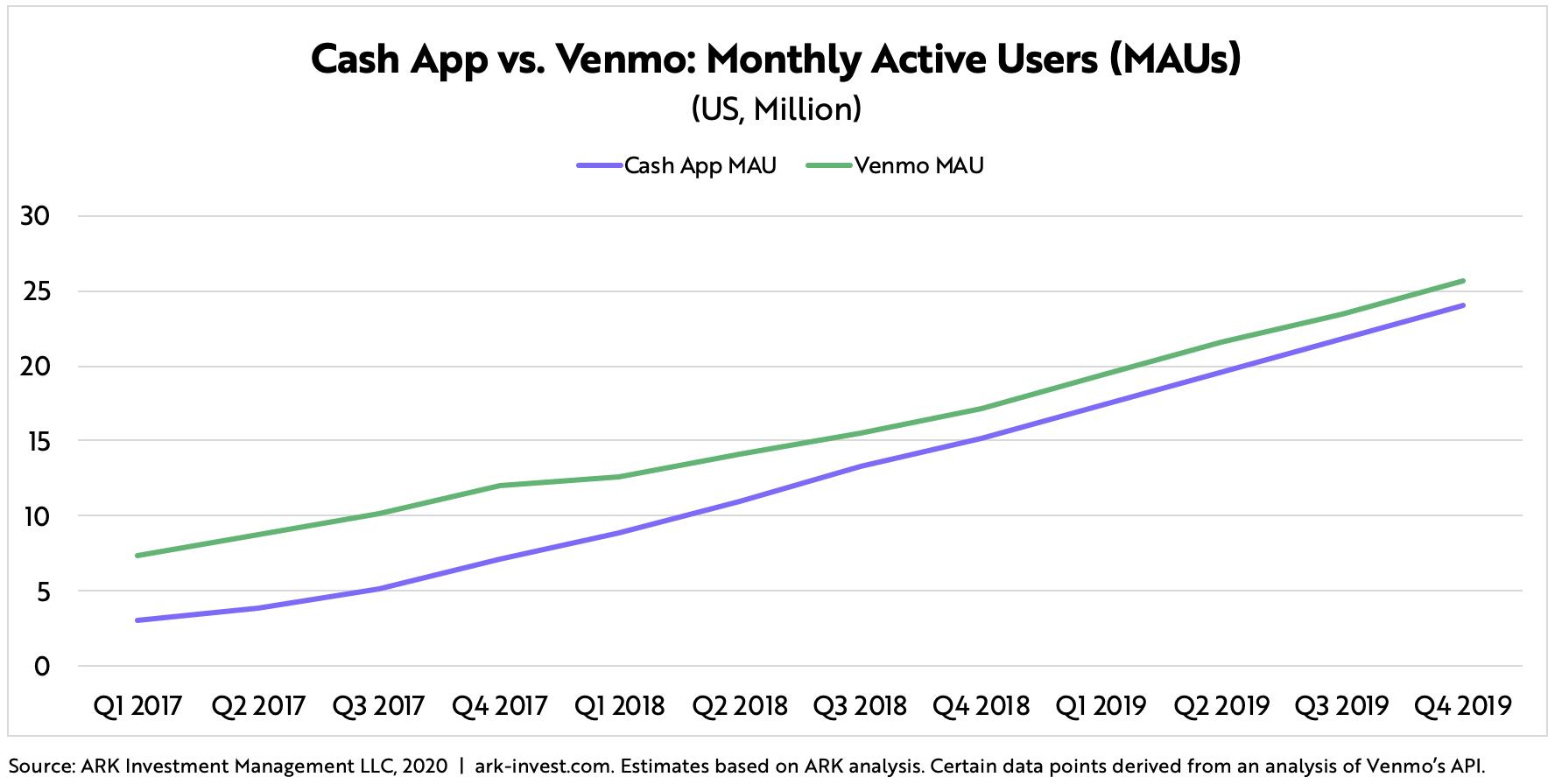 Cash App Venmo MAUs