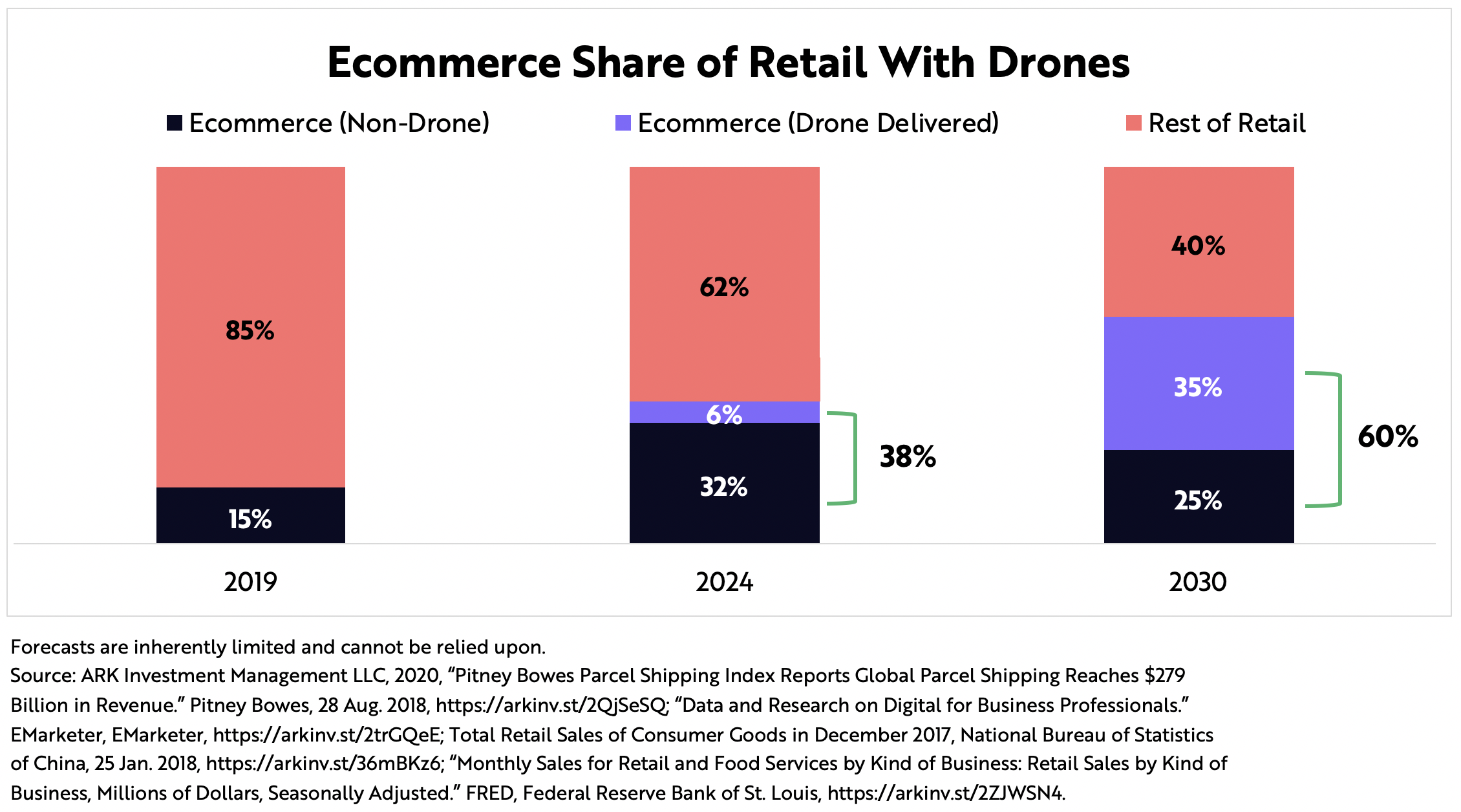 ARK Invest Parcel Drone Deliver Ecommerce