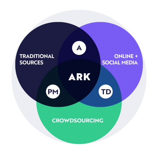ark open ecosystem, ark research ecosystem, investment process